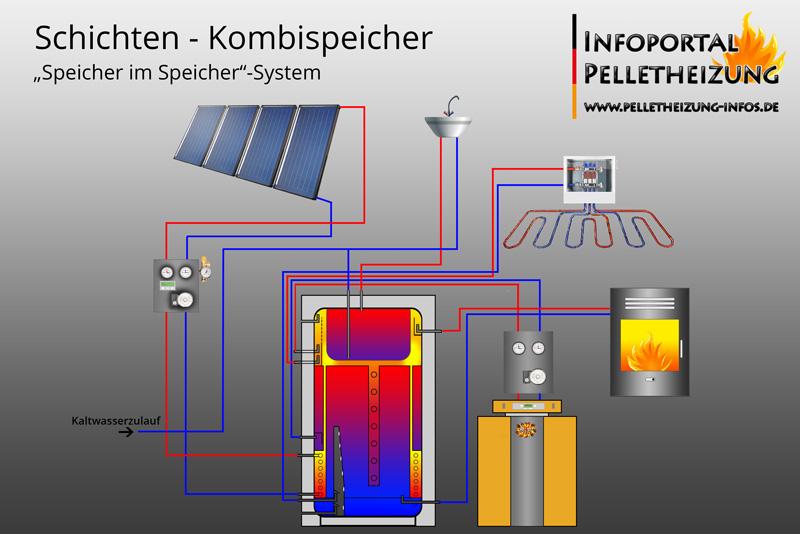 Hydraulisches Schema Kombispeicher, Schichtenspeicher mit Solar