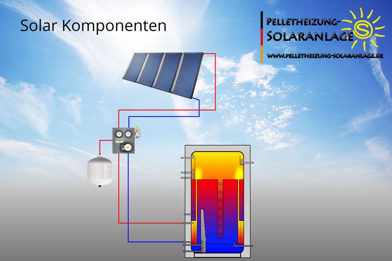 Komponenten einer Solaranlage zur Heizungsunterstützung