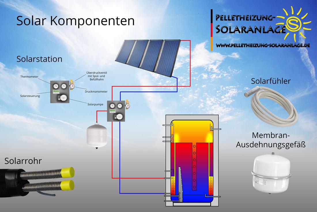 Komponenten des Solarkreises