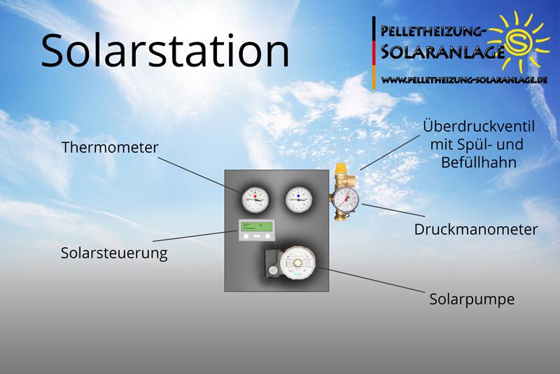 Solarstation mit Solarpumpe und Solarregler