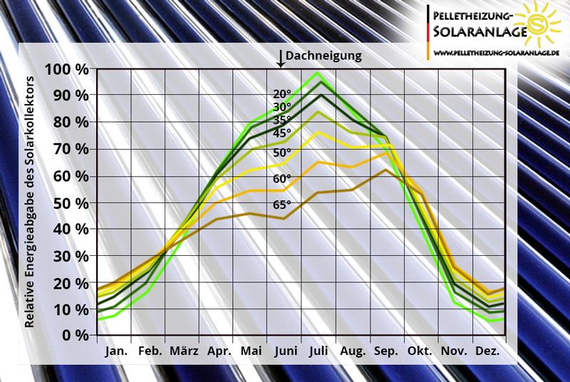 Solarthermie - Erträge bei der jeweiligen Dachneigung - Solarthermie
