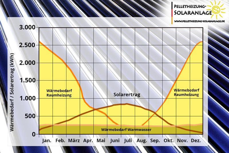 Kosten & Nutzen einer thermischen Solaranlage - Ertrag vs. Bedarf