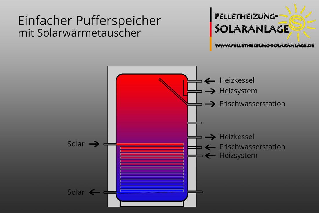 Schnittbild schematisch - Pufferspeicher mit Solarwärmetauscher