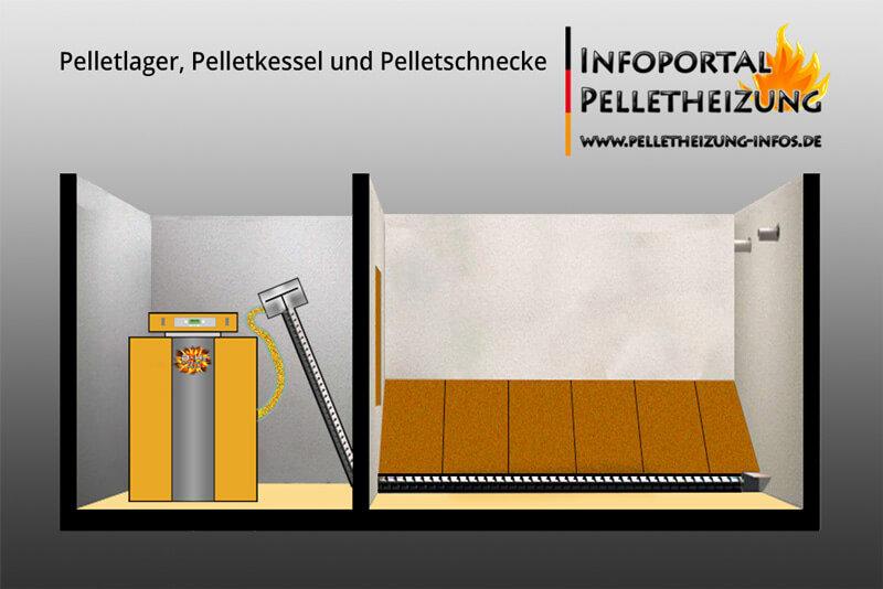 Pelletkessel-mit-Schnecke-und-Pelletlager_800